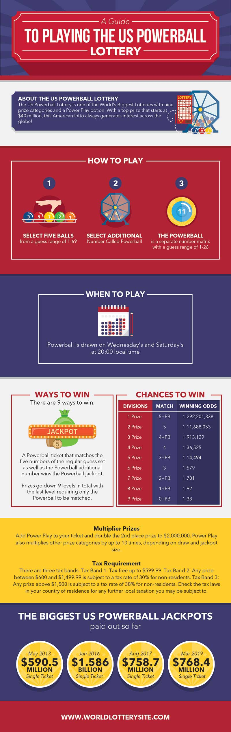 US Powerball Lottery Infographic